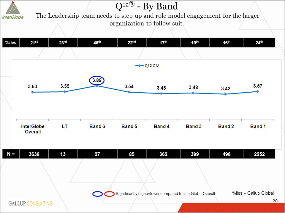20 Q 12 ® - By Band The Leadership team needs to step up and role model engagement for the larger organization to follow suit.
