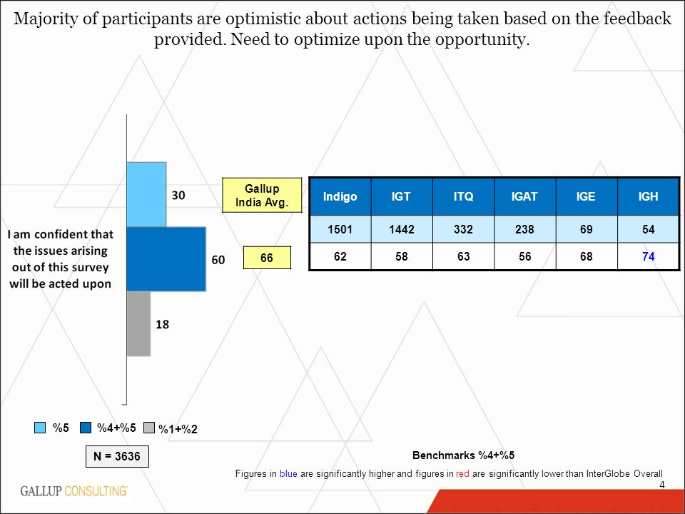 4 %5 %4+%5 %1+%2 Majority of participants are optimistic about actions being taken based on the feedback provided.