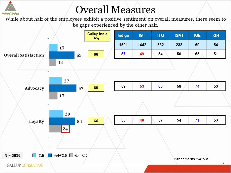 Overall Measures While about half of the employees exhibit a positive sentiment on overall measures, there seem to be gaps experienced by the other ha