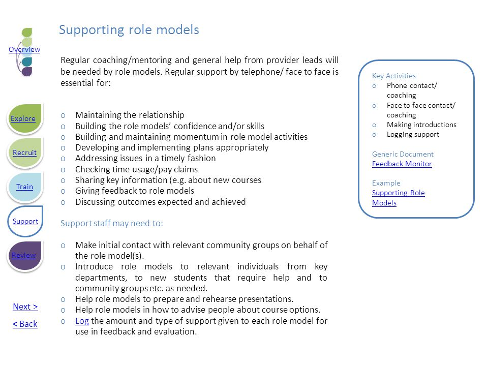 Supporting role models Key Activities oPhone contact/ coaching oFace to face contact/ coaching oMaking introductions oLogging support Generic Document Feedback Monitor Example Supporting Role Models oMaintaining the relationship oBuilding the role models' confidence and/or skills oBuilding and maintaining momentum in role model activities oDeveloping and implementing plans appropriately oAddressing issues in a timely fashion oChecking time usage/pay claims oSharing key information (e.g.