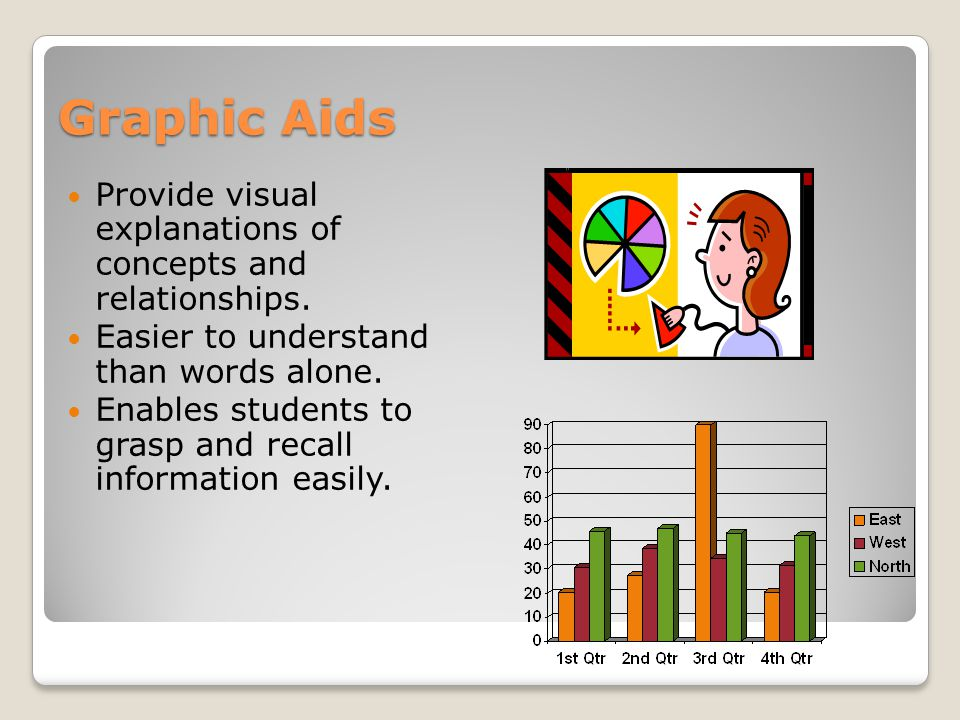 Graphic Aids Provide visual explanations of concepts and relationships.