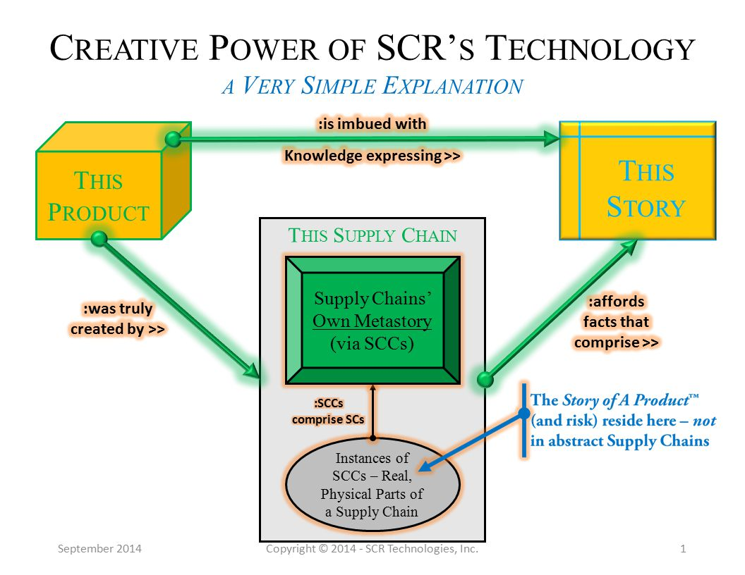 September 2014Copyright © 2014 - SCR Technologies, Inc.1 C REATIVE P OWER OF SCR' S T ECHNOLOGY A V ERY S IMPLE E XPLANATION T HIS P RODUCT T HIS S UPPLY C HAIN Instances of SCCs – Real, Physical Parts of a Supply Chain Supply Chains' Own Metastory (via SCCs) T HIS S TORY