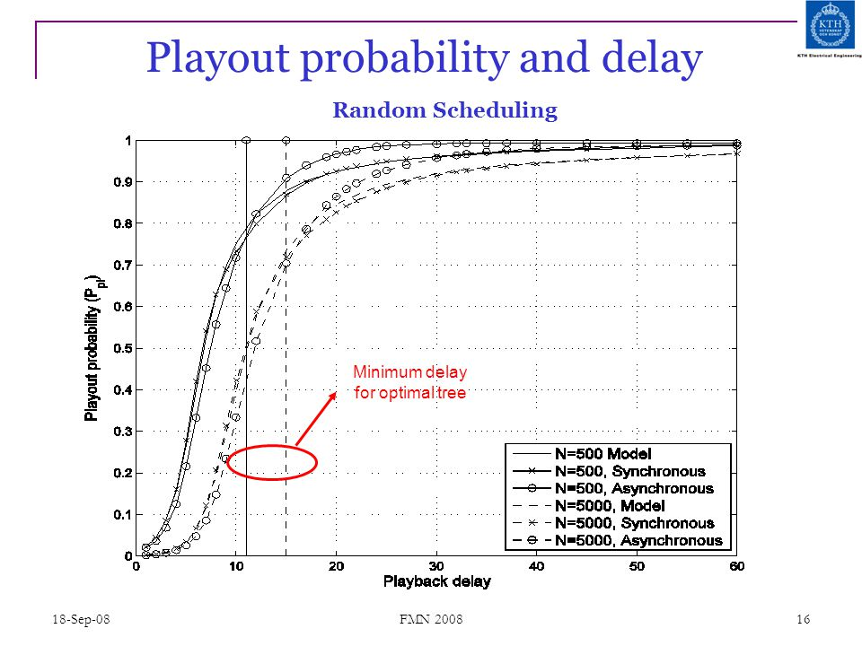 18-Sep-08 FMN 2008 16 Playout probability and delay Minimum delay for optimal tree Random Scheduling