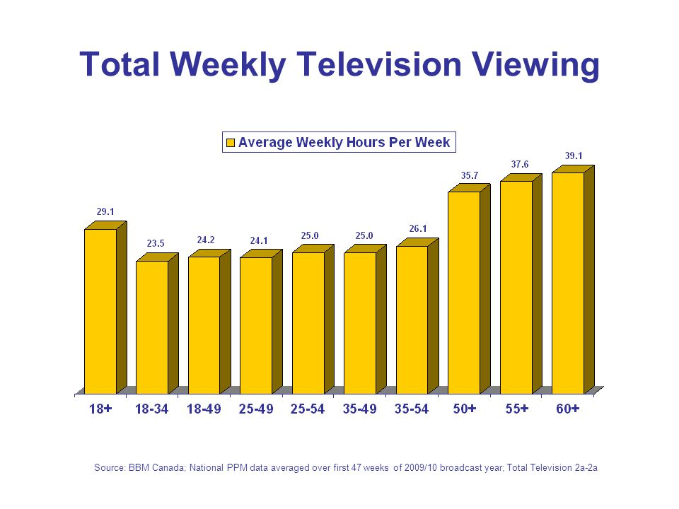 Total Weekly Television Viewing Source: BBM Canada; National PPM data averaged over first 47 weeks of 2009/10 broadcast year; Total Television 2a-2a