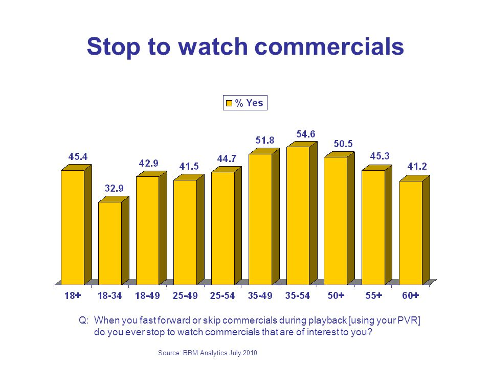Stop to watch commercials Q: When you fast forward or skip commercials during playback [using your PVR] do you ever stop to watch commercials that are of interest to you.