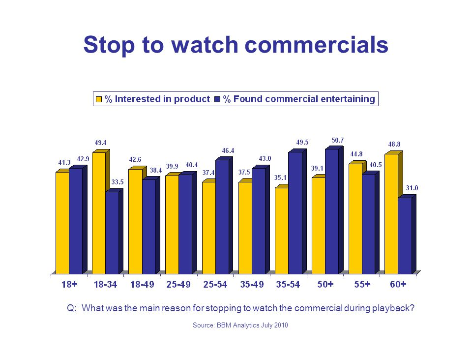 Stop to watch commercials Q: What was the main reason for stopping to watch the commercial during playback.