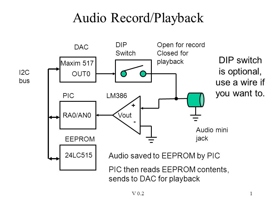 V 0.21 Audio Record/Playback Maxim 517 Audio mini jack OUT0 DIP Switch + - Vout DAC LM386PIC RA0/AN0 I2C bus Open for record Closed for playback EEPRO