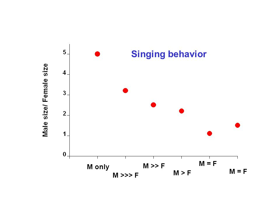 M only M >>> F M >> F M > F M = F Singing behavior