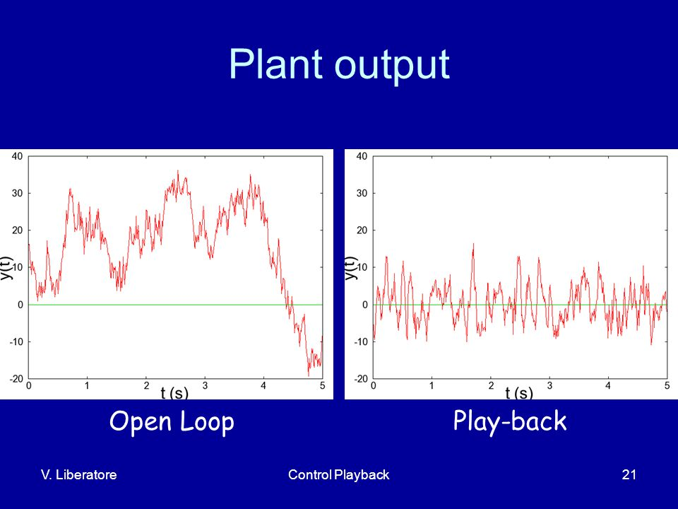 V. LiberatoreControl Playback21 Plant output Open LoopPlay-back