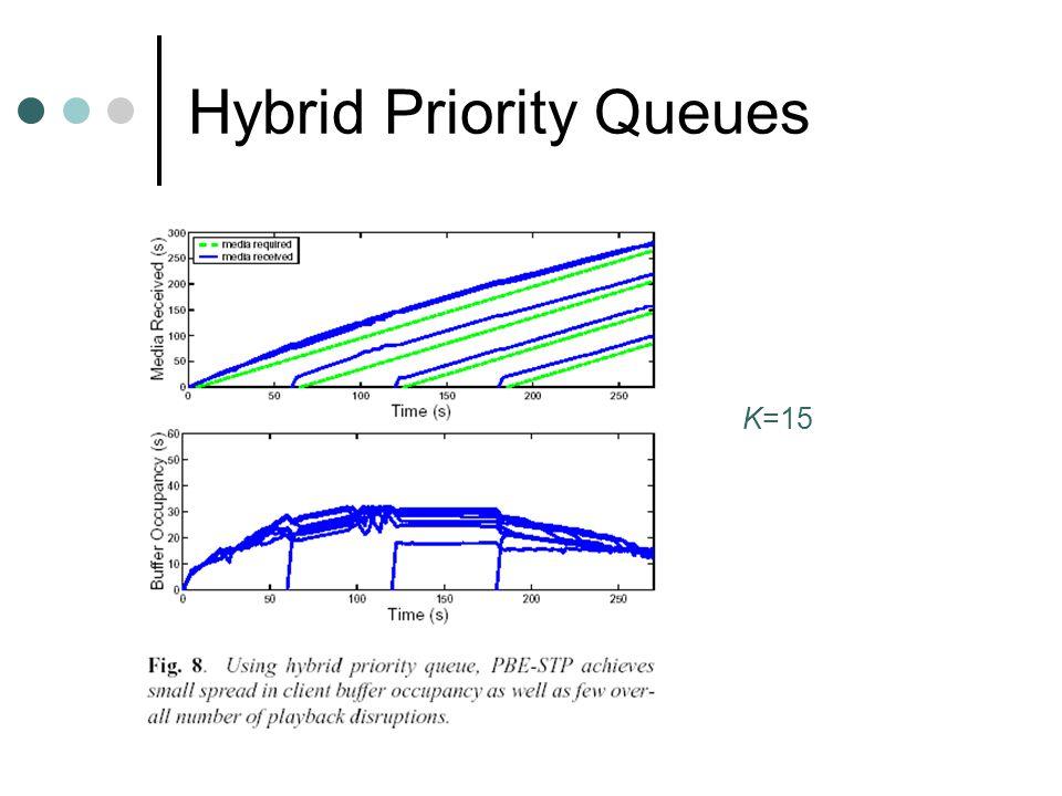 Hybrid Priority Queues K=15