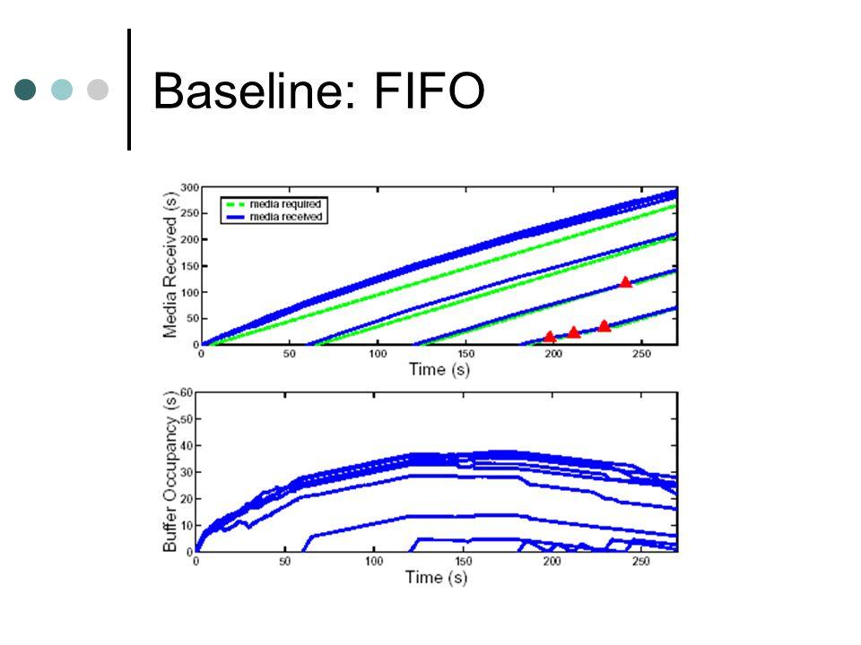 Baseline: FIFO