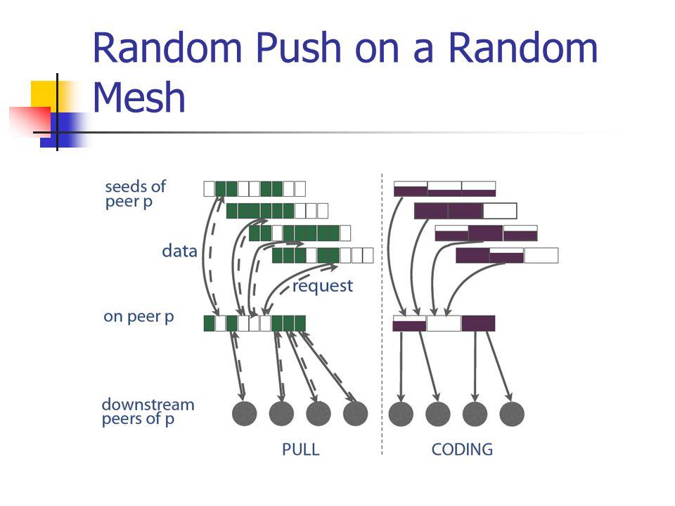 Random Push on a Random Mesh