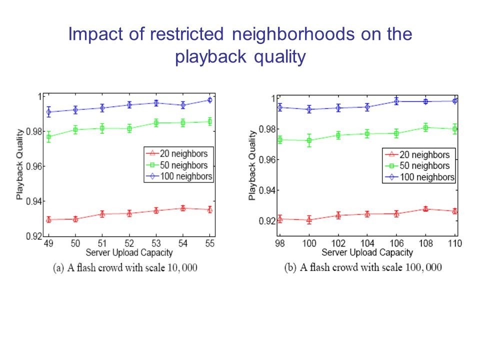 Impact of restricted neighborhoods on the playback quality
