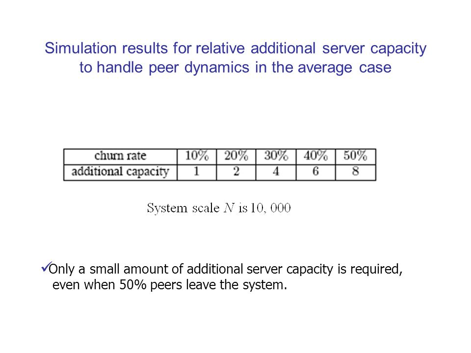 Simulation results for relative additional server capacity to handle peer dynamics in the average case Only a small amount of additional server capacity is required, even when 50% peers leave the system.