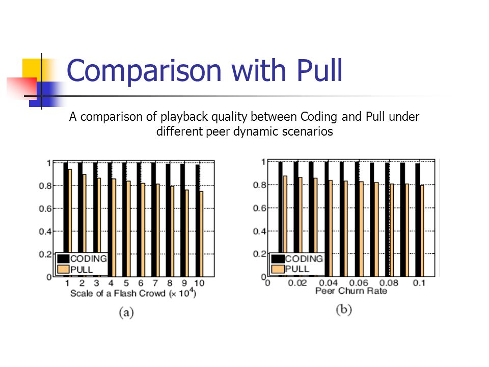 Comparison with Pull A comparison of playback quality between Coding and Pull under different peer dynamic scenarios