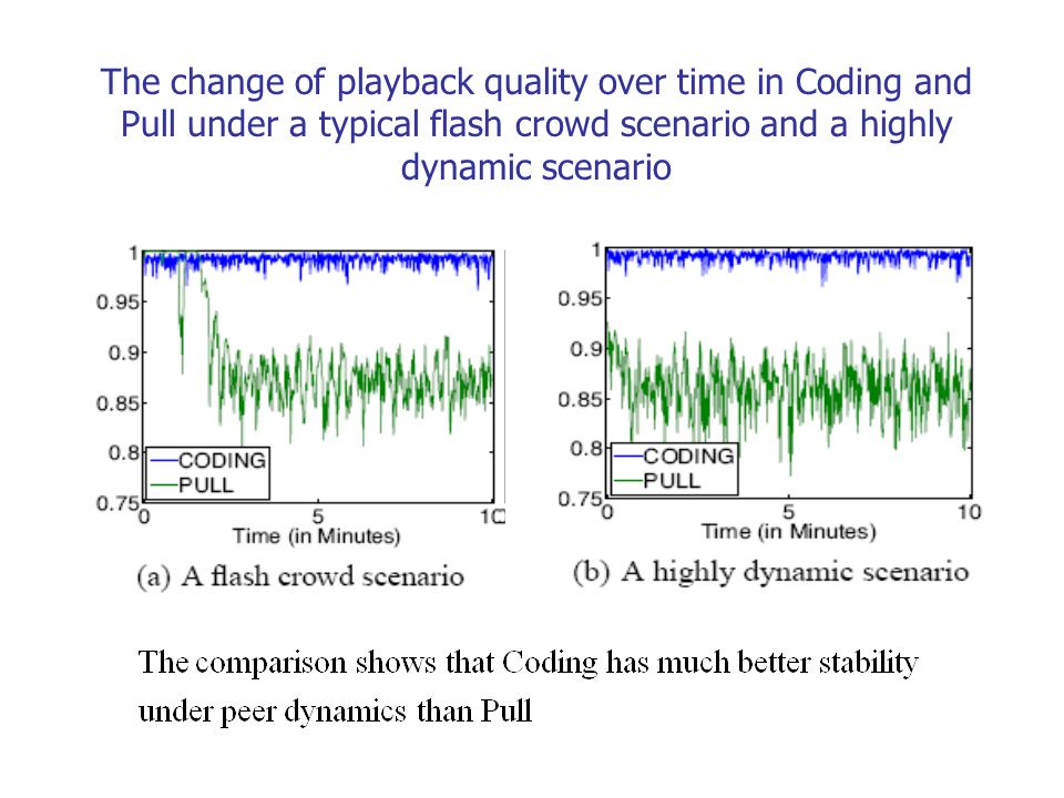 The change of playback quality over time in Coding and Pull under a typical flash crowd scenario and a highly dynamic scenario