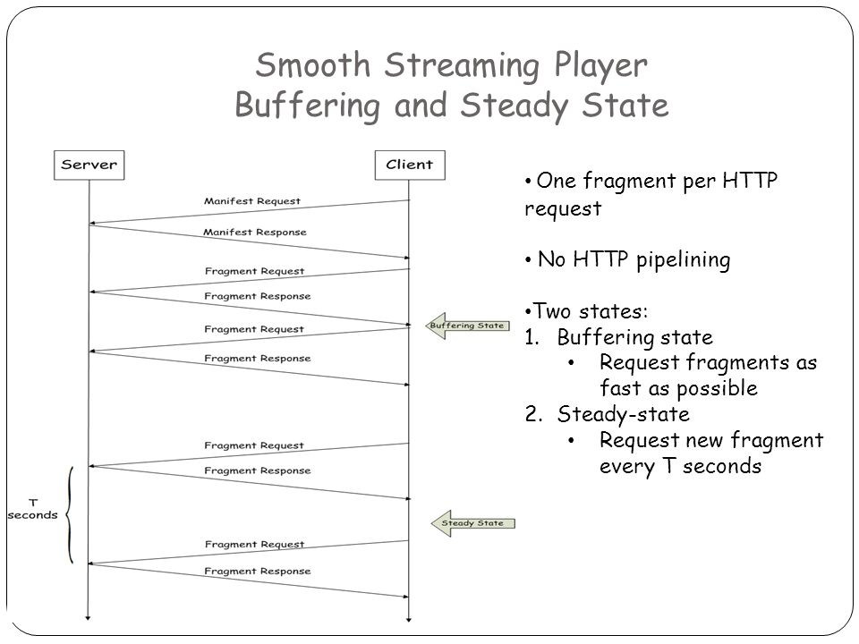 Smooth Streaming Player Buffering and Steady State One fragment per HTTP request No HTTP pipelining Two states: 1.Buffering state Request fragments as fast as possible 2.Steady-state Request new fragment every T seconds
