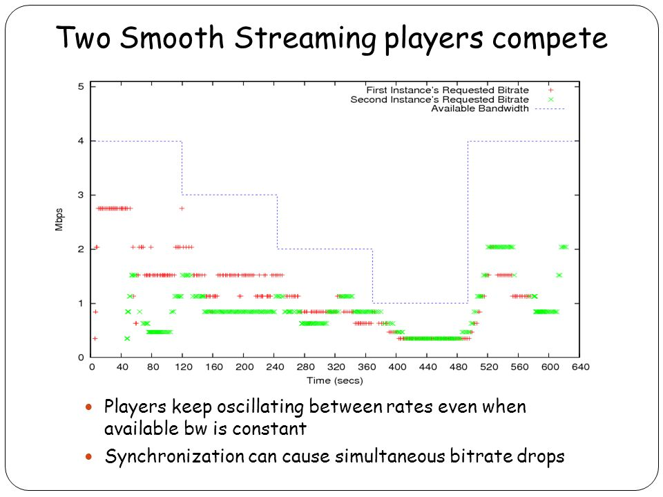 Two Smooth Streaming players compete Players keep oscillating between rates even when available bw is constant Synchronization can cause simultaneous bitrate drops