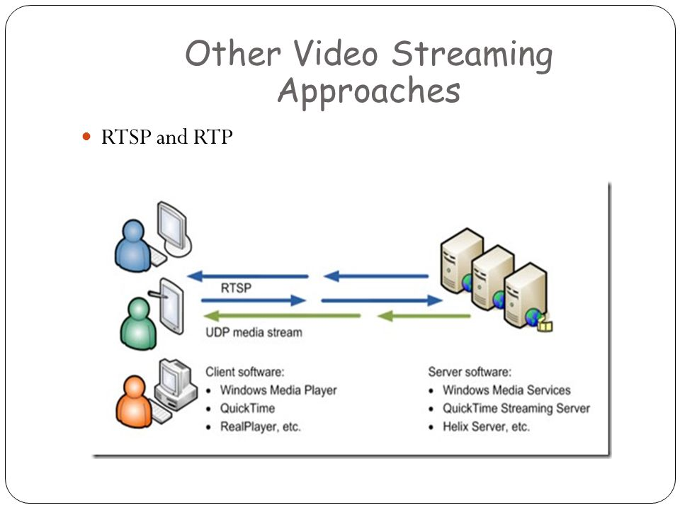 RTSP and RTP Other Video Streaming Approaches