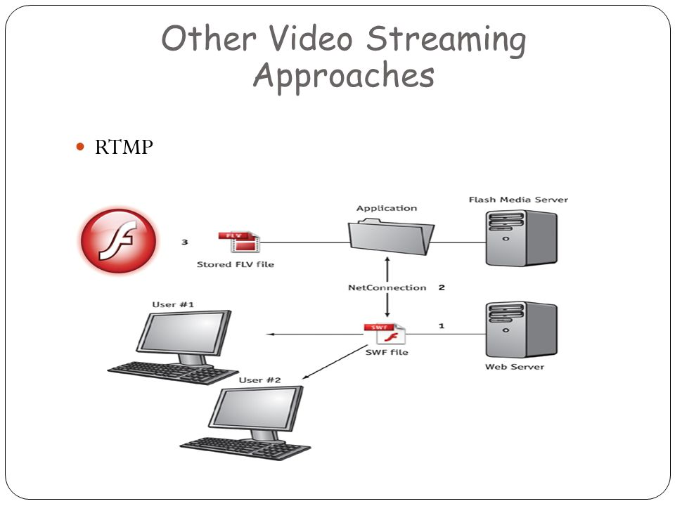 RTMP Other Video Streaming Approaches