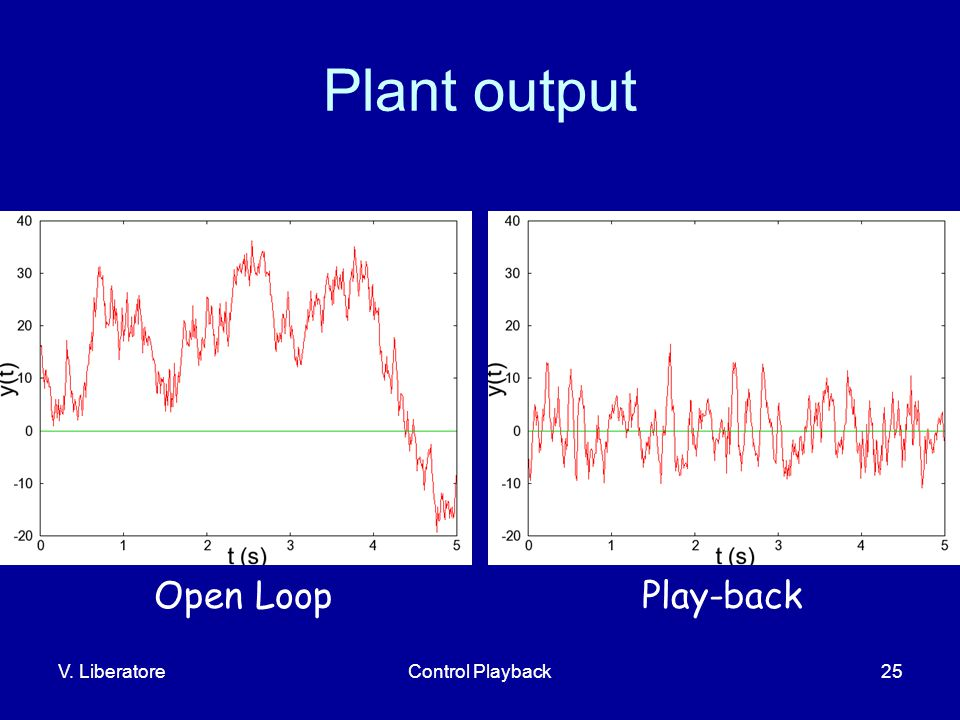V. LiberatoreControl Playback25 Plant output Open LoopPlay-back
