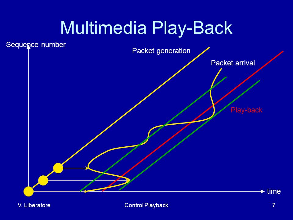 V. LiberatoreControl Playback7 Multimedia Play-Back Sequence number time Packet generation Play-back Packet arrival