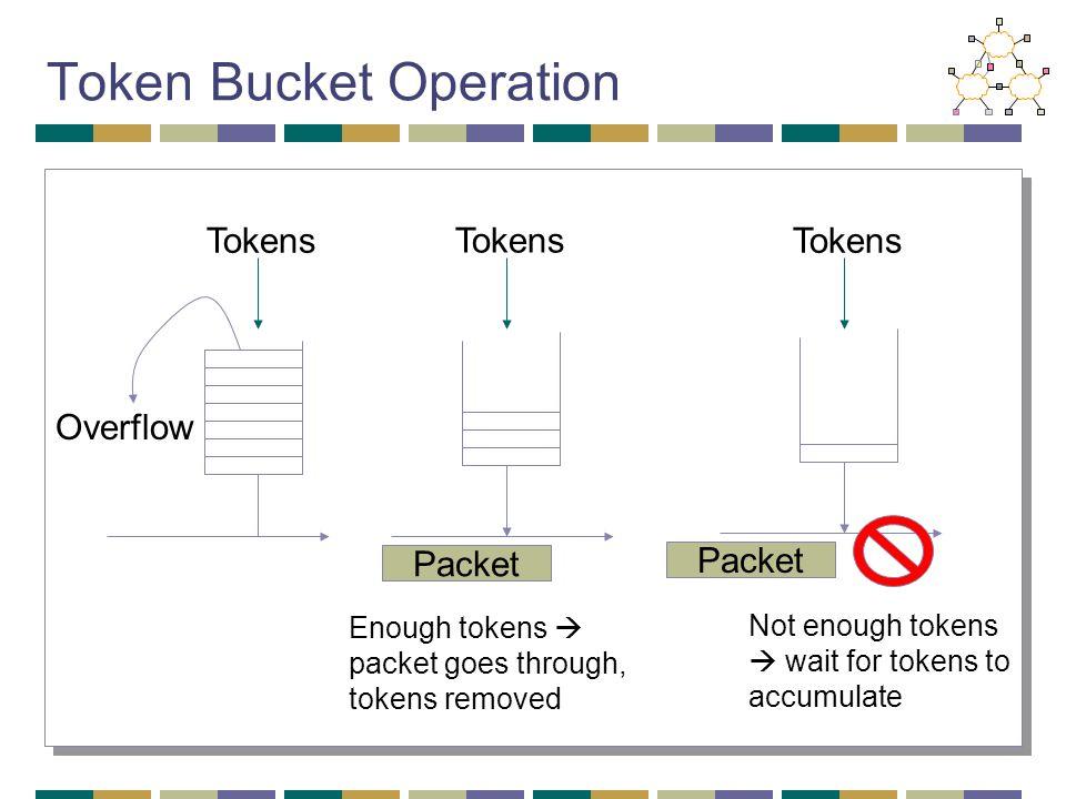 Token Bucket Operation Tokens Packet Overflow Tokens Packet Enough tokens  packet goes through, tokens removed Not enough tokens  wait for tokens to
