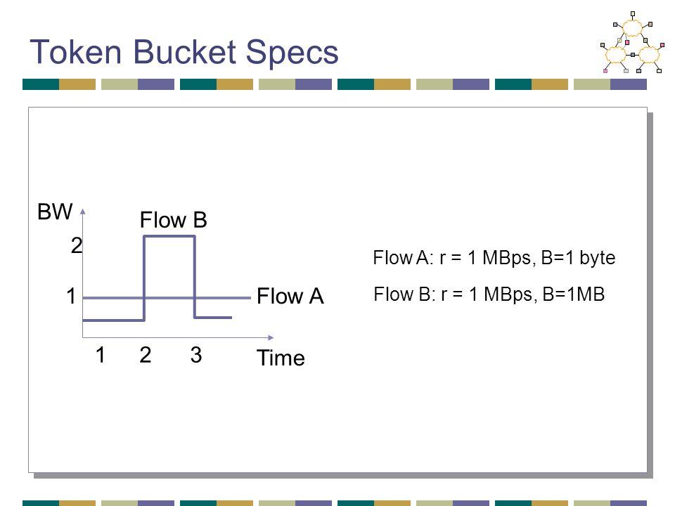 Token Bucket Specs BW Time 1 2 123 Flow A Flow B Flow A: r = 1 MBps, B=1 byte Flow B: r = 1 MBps, B=1MB