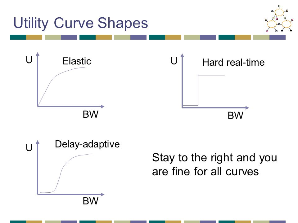 Utility Curve Shapes Stay to the right and you are fine for all curves BW U Elastic BW U Hard real-time BW U Delay-adaptive