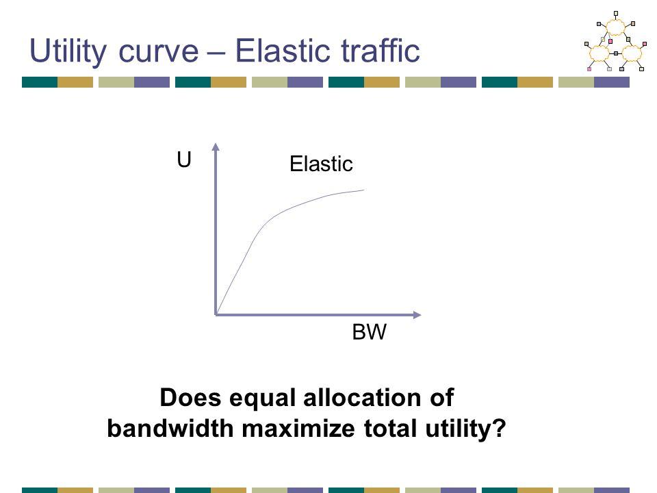 Utility curve – Elastic traffic BW U Elastic Does equal allocation of bandwidth maximize total utility?