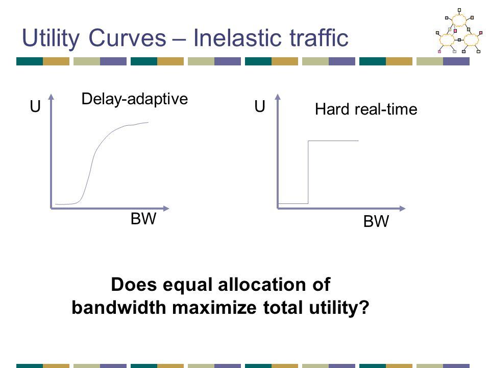 Utility Curves – Inelastic traffic BW U Hard real-time BW U Delay-adaptive Does equal allocation of bandwidth maximize total utility?