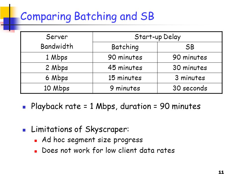 11 Comparing Batching and SB Server Bandwidth Start-up Delay BatchingSB 1 Mbps90 minutes 2 Mbps45 minutes30 minutes 6 Mbps15 minutes3 minutes 10 Mbps9 minutes30 seconds Playback rate = 1 Mbps, duration = 90 minutes Limitations of Skyscraper: Ad hoc segment size progress Does not work for low client data rates