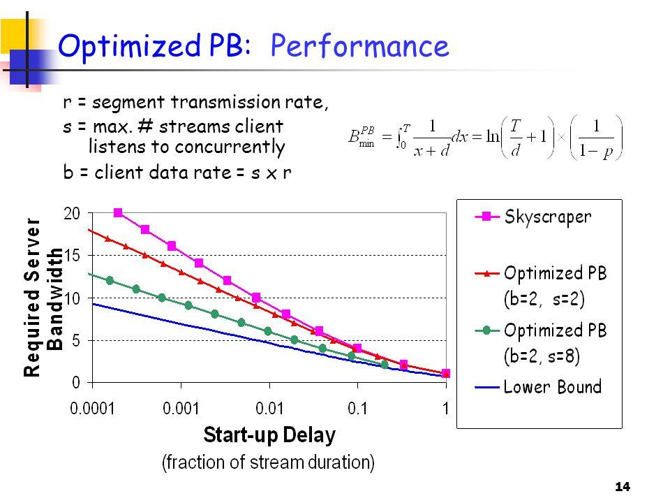 14 Optimized PB: Performance r = segment transmission rate, s = max.