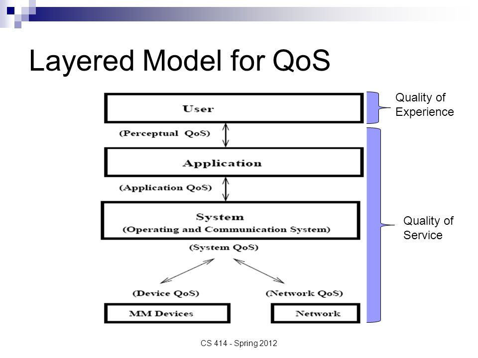 Layered Model for QoS CS 414 - Spring 2012 Quality of Experience Quality of Service