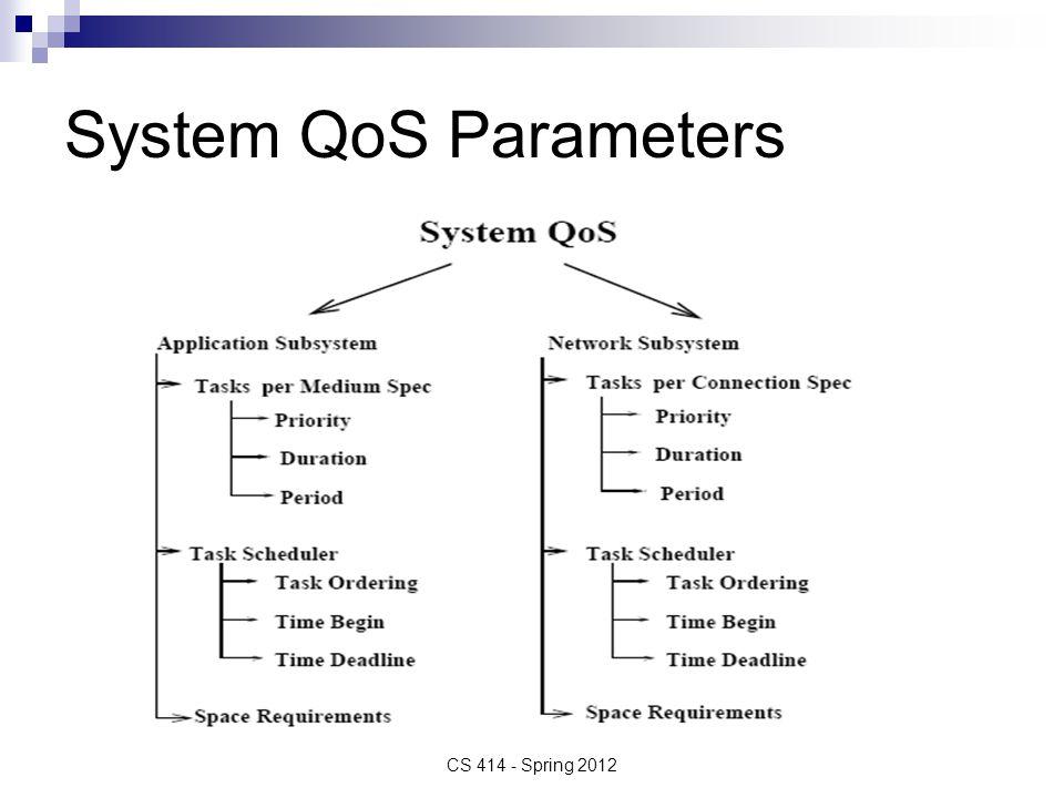 System QoS Parameters CS 414 - Spring 2012