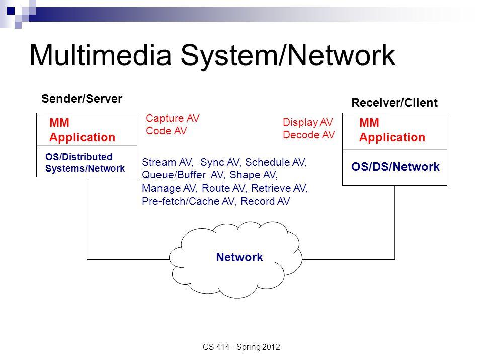 Multimedia System/Network CS 414 - Spring 2012 Network MM Application OS/Distributed Systems/Network MM Application OS/DS/Network Sender/Server Receiver/Client Capture AV Code AV Display AV Decode AV Stream AV, Sync AV, Schedule AV, Queue/Buffer AV, Shape AV, Manage AV, Route AV, Retrieve AV, Pre-fetch/Cache AV, Record AV
