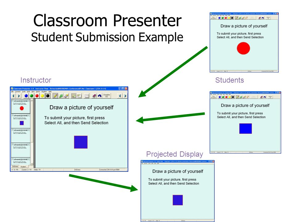 Classroom Presenter Student Submission Example Instructor Projected Display Students