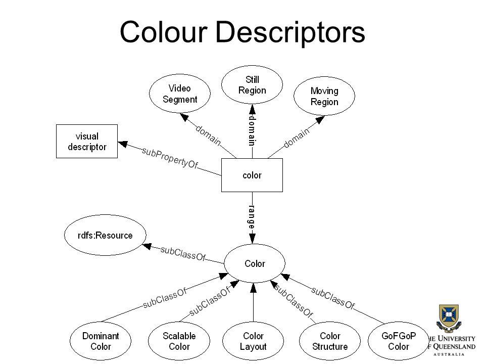 Colour Descriptors