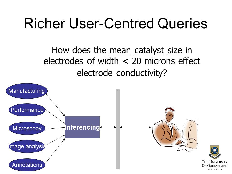 Richer User-Centred Queries How does the mean catalyst size in electrodes of width < 20 microns effect electrode conductivity? Manufacturing Performan