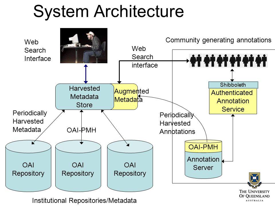 System Architecture OAI Repository OAI Repository OAI Repository Web Search Interface Periodically Harvested Metadata OAI-PMH Community generating ann