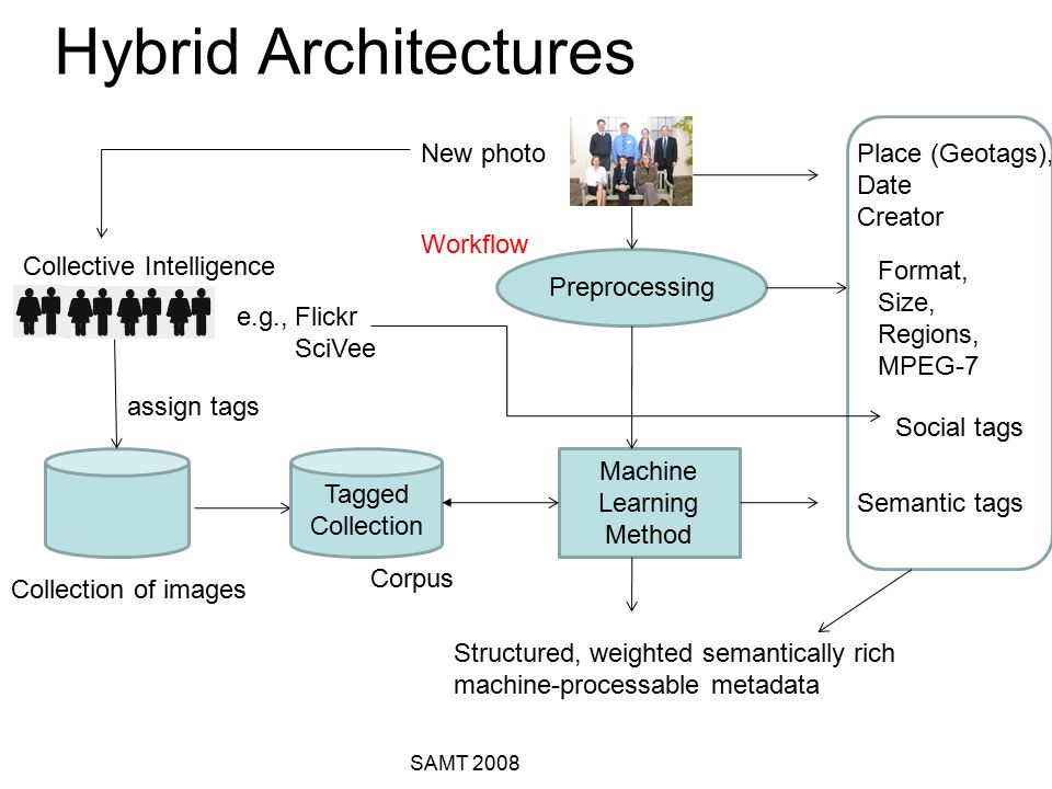 Hybrid Architectures SAMT 2008 Collection of images assign tags Collective Intelligence Tagged Collection Corpus Machine Learning Method New photo Preprocessing Structured, weighted semantically rich machine-processable metadata Place (Geotags), Date Creator Format, Size, Regions, MPEG-7 Semantic tags e.g., Flickr SciVee Workflow Social tags