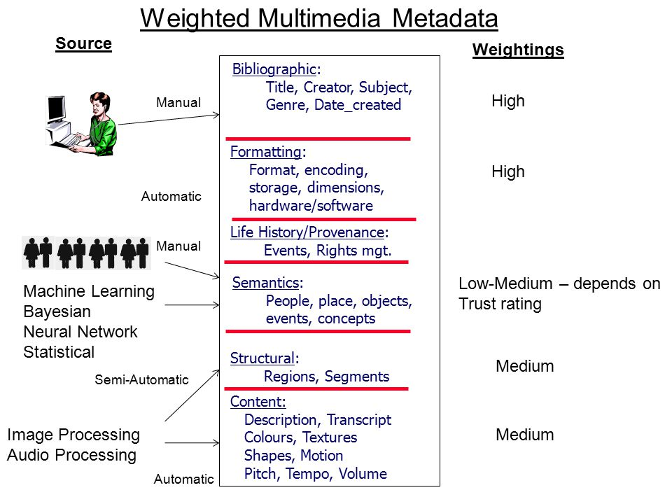 Weighted Multimedia Metadata Bibliographic: Title, Creator, Subject, Genre, Date_created Formatting: Format, encoding, storage, dimensions, hardware/software Structural: Regions, Segments Content: Description, Transcript Colours, Textures Shapes, Motion Pitch, Tempo, Volume Life History/Provenance: Events, Rights mgt.