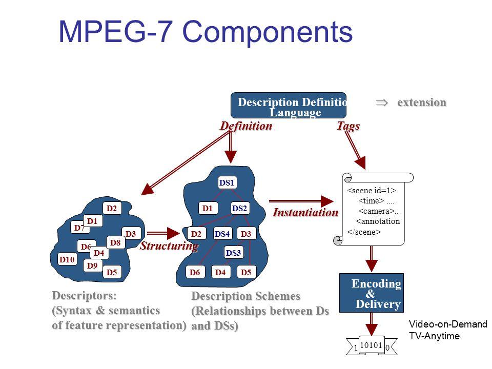 MPEG-7 ComponentsDescriptors: (Syntax & semantics of feature representation) D7 D2 D5 D6 D4 D1 D9 D8 D10  extension Description Definition  extension Language Definition 10101 1 0 Encoding & Delivery Tags <scene id=1> <time>....