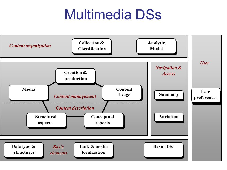 Multimedia DSs Datatype & structures Link & media localization Basic DSs Basic elements Navigation & Access Summary Variation Analytic Model Collectio