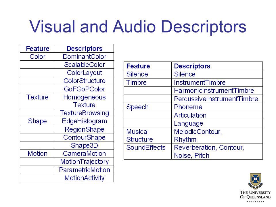 Visual and Audio Descriptors