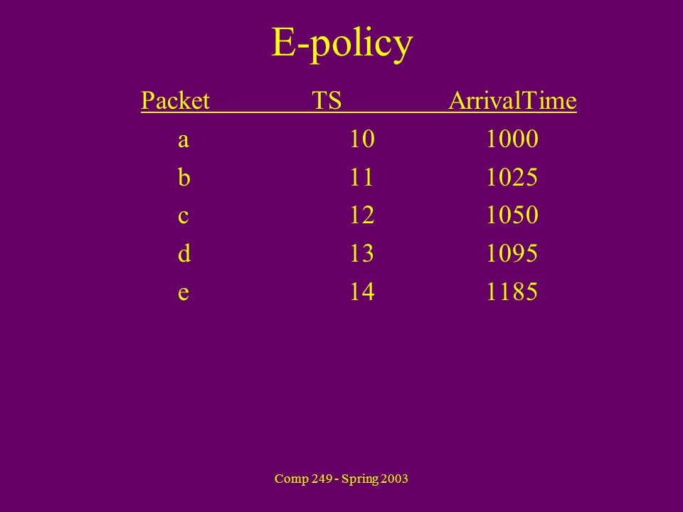 Comp 249 - Spring 2003 E-policy PacketTSArrivalTime a101000 b111025 c121050 d131095 e141185