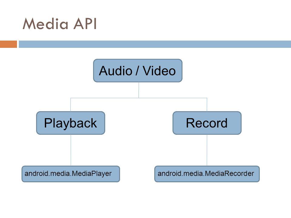 Media API RecordPlayback Audio / Video android.media.MediaPlayerandroid.media.MediaRecorder