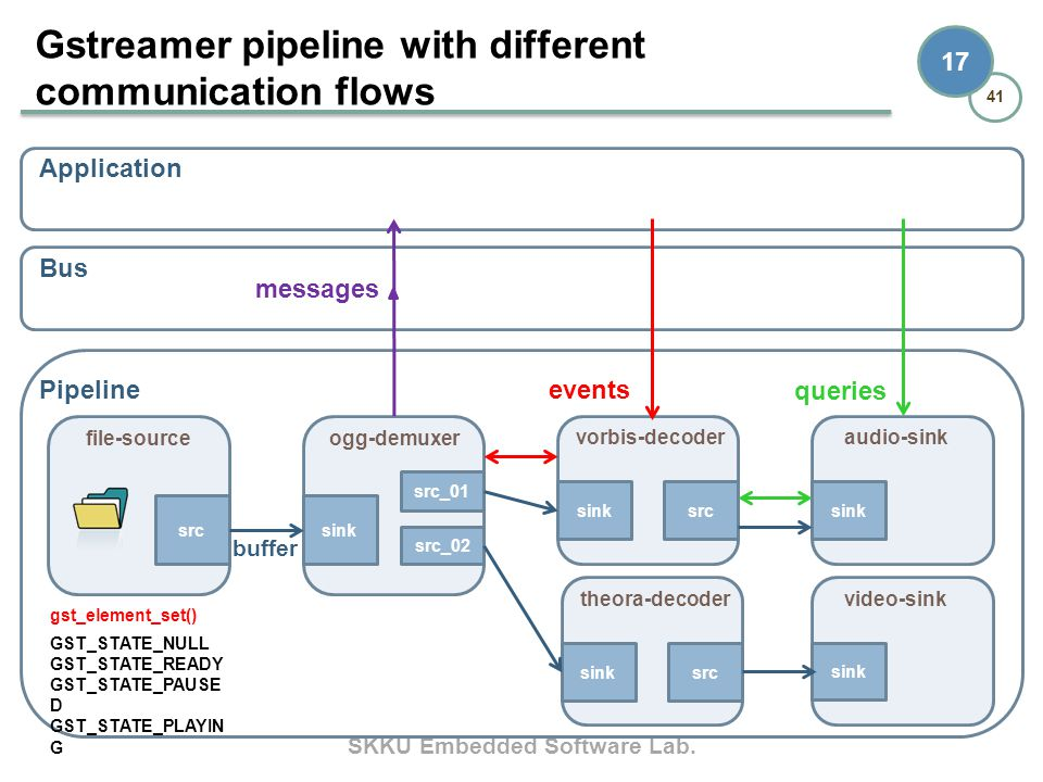 SKKU Embedded Software Lab. 41 17 Gstreamer pipeline with different communication flows Application Bus Pipeline file-source src ogg-demuxer src_01 si