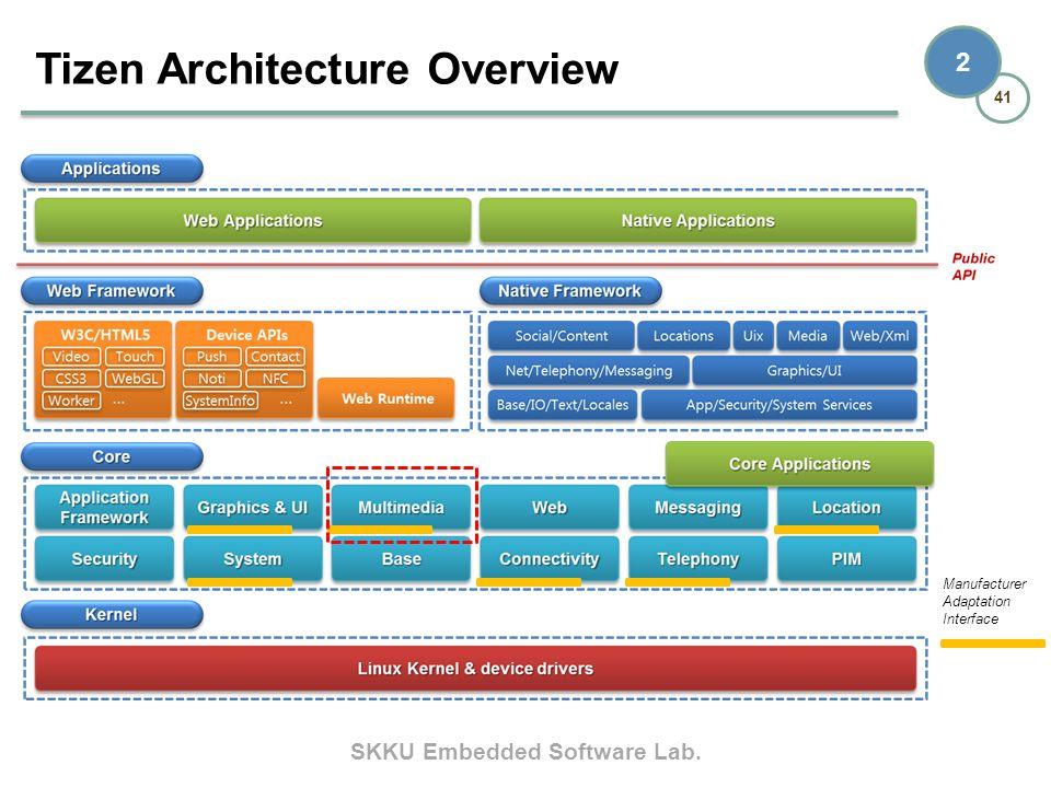SKKU Embedded Software Lab. 41 2 Tizen Architecture Overview Manufacturer Adaptation Interface