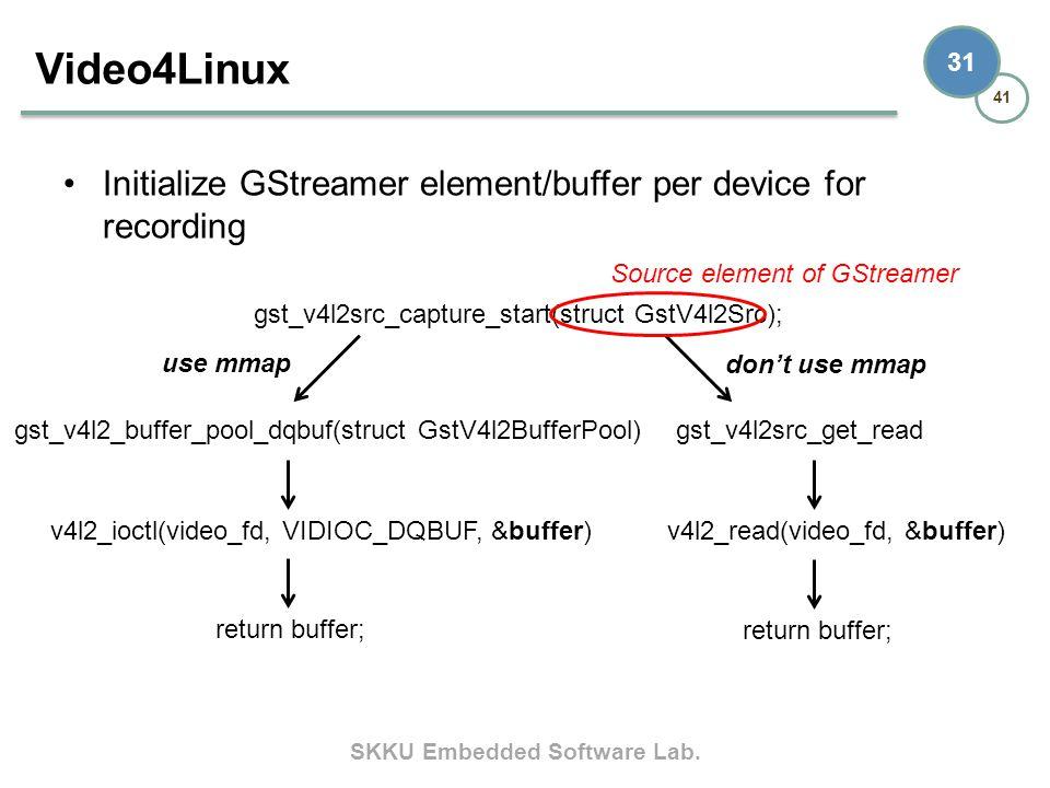 "Presentation ""SKKU Embedded Software Lab. 41 1 Tizen Multimedia ..."
